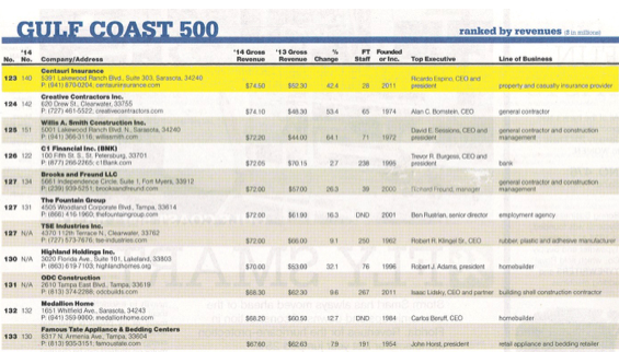 Golf Coast Top 500
